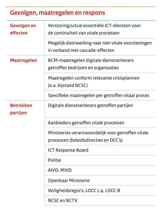 Scenario groot digitale aanval op vitale processen Nederland